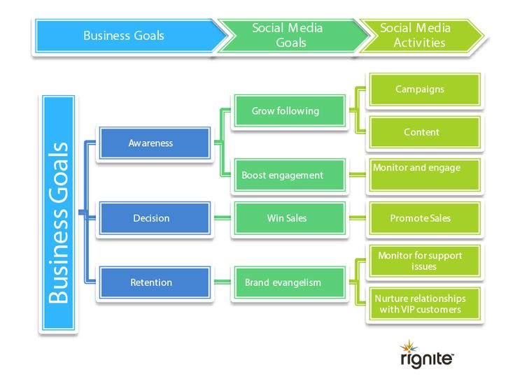 Social Media Proposal  Best Templates To Win Clients  Align